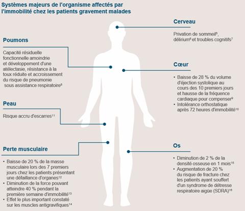 Systèmes affectés par l'immobilité des patients en hôpital