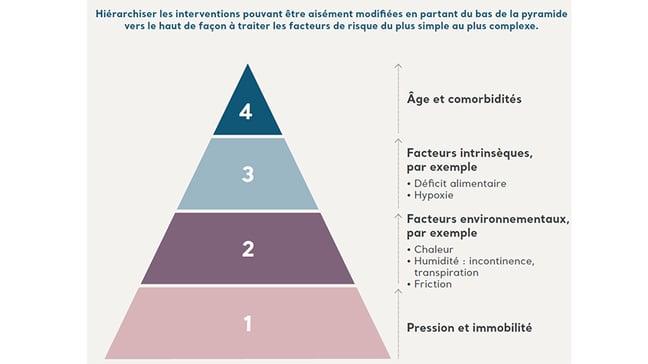 Pyramide-des-soins-prise-en-charge-escarres
