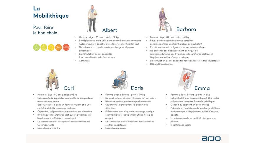 Comment choisir la solution de transfert adaptée au niveau de mobilité du patient ?