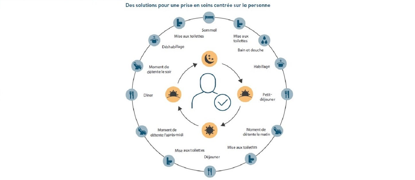 Adapter la conception de nos solutions pour la prise en charge de la démence